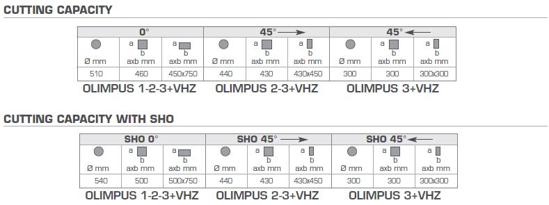 Olympus 123